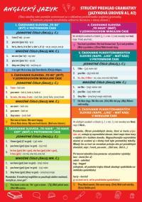 Anglický jazyk – prehľad gramatiky