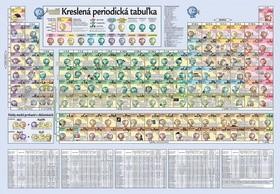 Kreslená periodická tabuľka